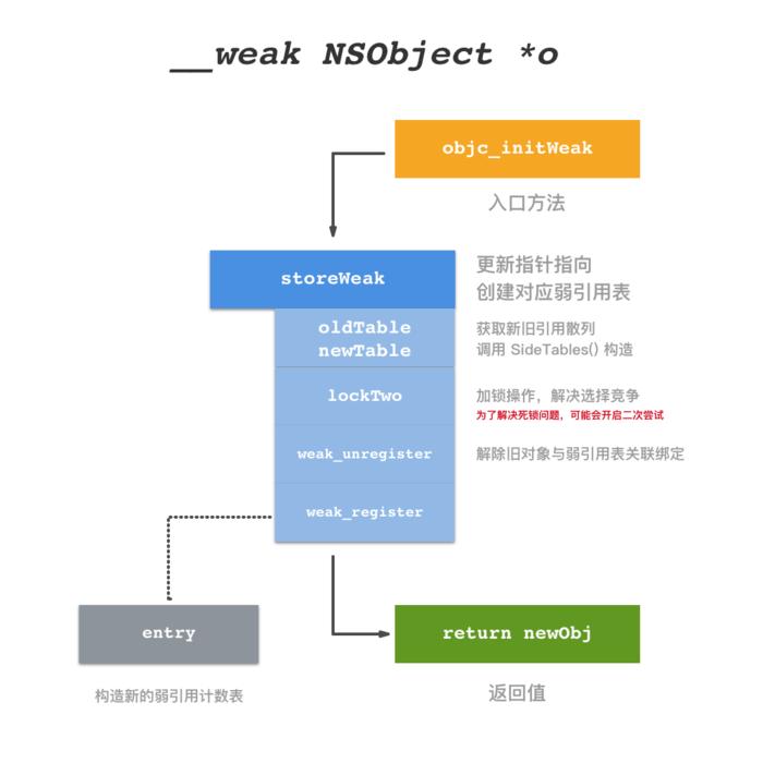【iOS】weak的底层实现